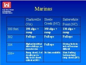USEABLE MARINAS AT VARIOUS WATER LEVELS USACE 1